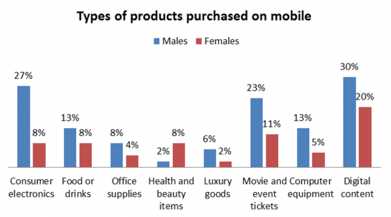 Types of Products Purchased on Mobiles