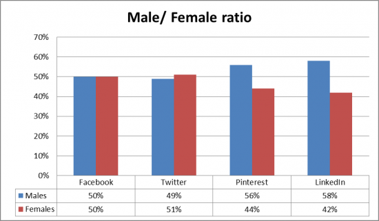 Facebook, Twitter, Pinterest and LinkedIn UK Users Gender, 2013 Infographic