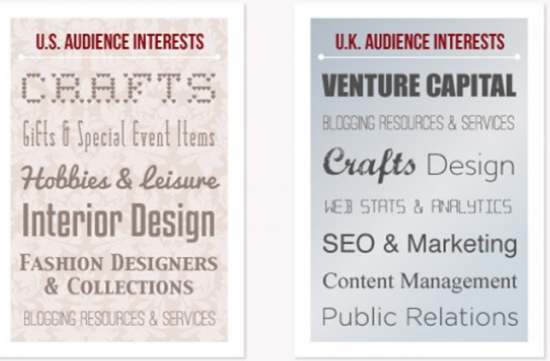 Differences Between UK and US Pinterest Users Activities 2013 Infographic