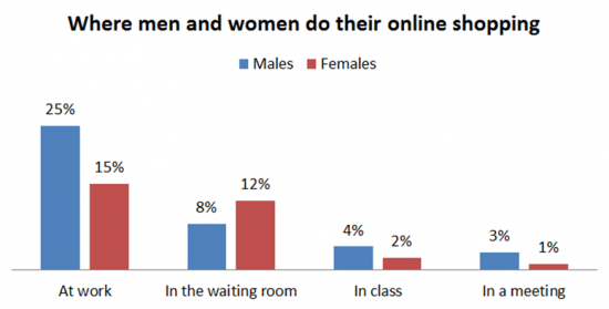 Where Men and Women Do Their Mobile Shopping
